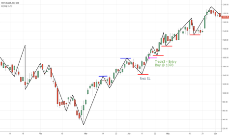 HDFCBANK: HDFCBANK last 5 bounce trades