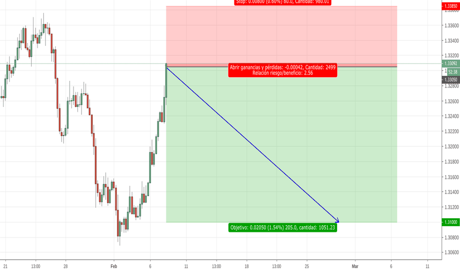 USDCAD: SHORT INTRADAY USDCAD