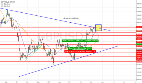 GBPUSD: daily view for wait a bull signal or not