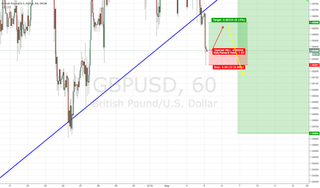 GBPUSD: GBPUSD 60 Min Long for retracement