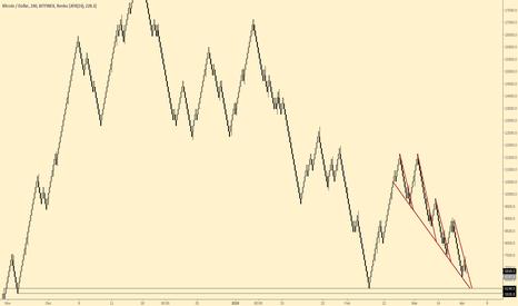 BTCUSD: $btc renko fractal
