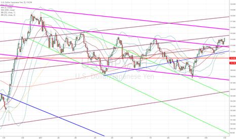 USDJPY: ドル円:やはり今日も4時間足がカギになるか?(今日は+2σがカギ…)