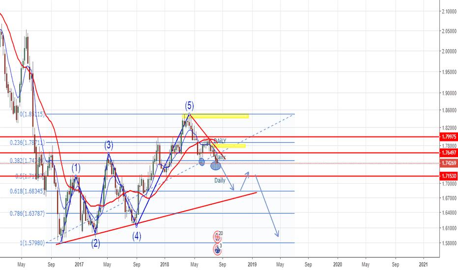 GBPAUD: GBPAUD - W - Wave Analysis