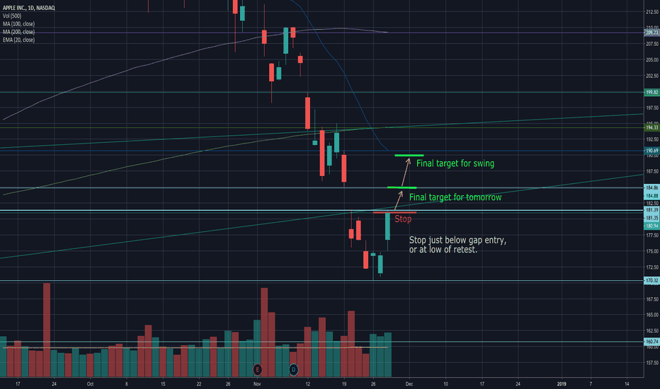 AAPL: AAPL Long continuation with SPY - Day trade