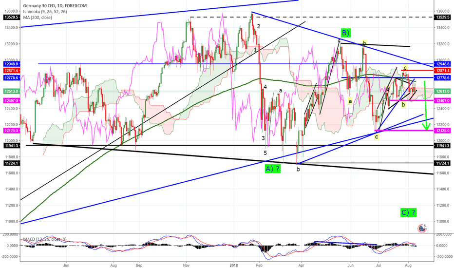 GRXEUR: DAX potential short oppty