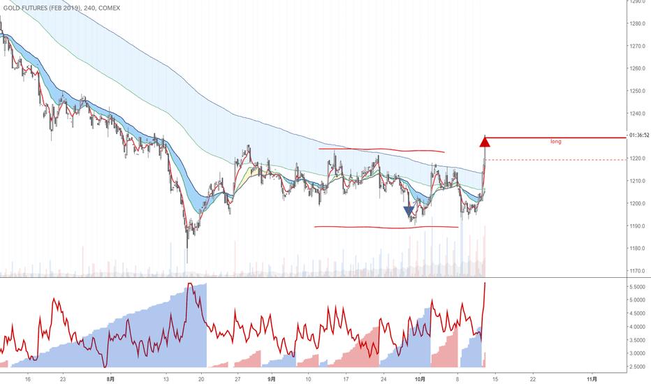GCG2019: Gold 4H|買いエントリー