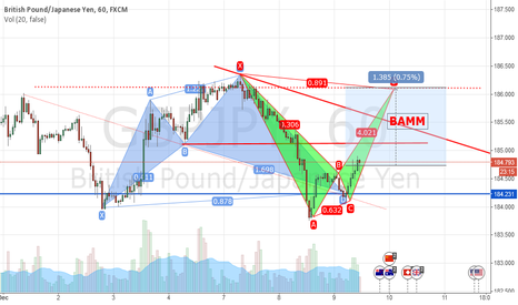 GBPJPY: BAMM of GBPJPY going to BAT