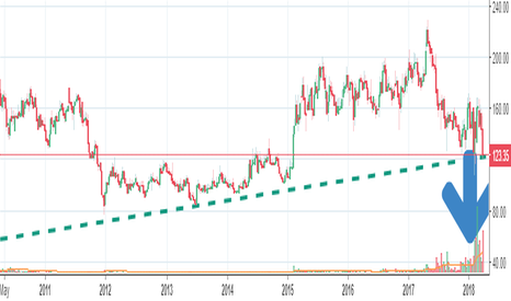 FORTIS: Fortis -Weekly