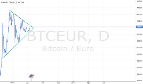 BTCEUR: BTC EUR BREAKOUT FOLLOW THIS COIN