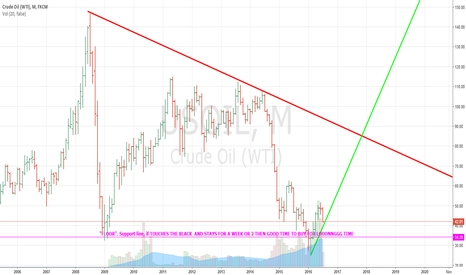 USOIL: AnybOdy 2 bUy BALCK GOLD!!!!