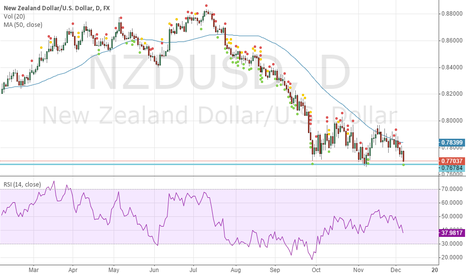 NZDUSD: waiting for confirmation to break below 0.77037 level