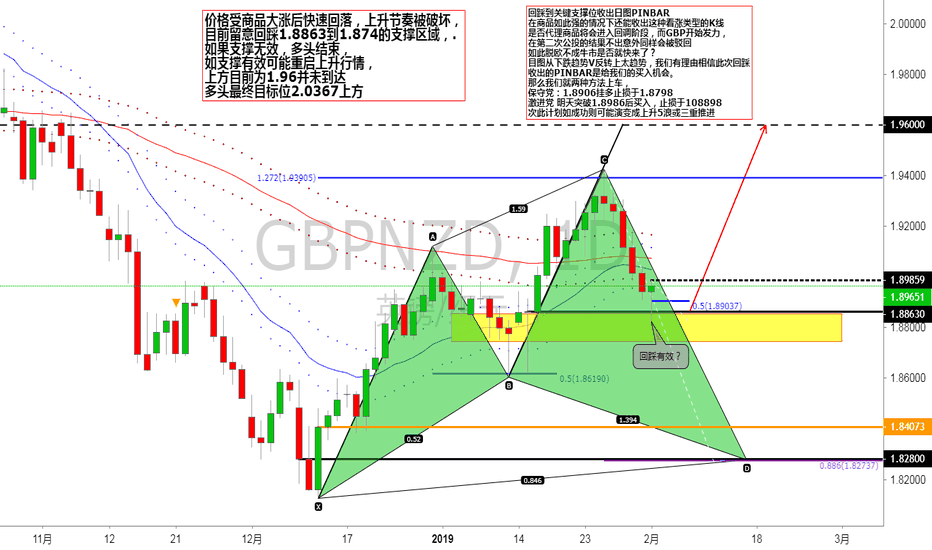 GBPNZD: 日图给了不错的价格反应,这里有两个买入计划