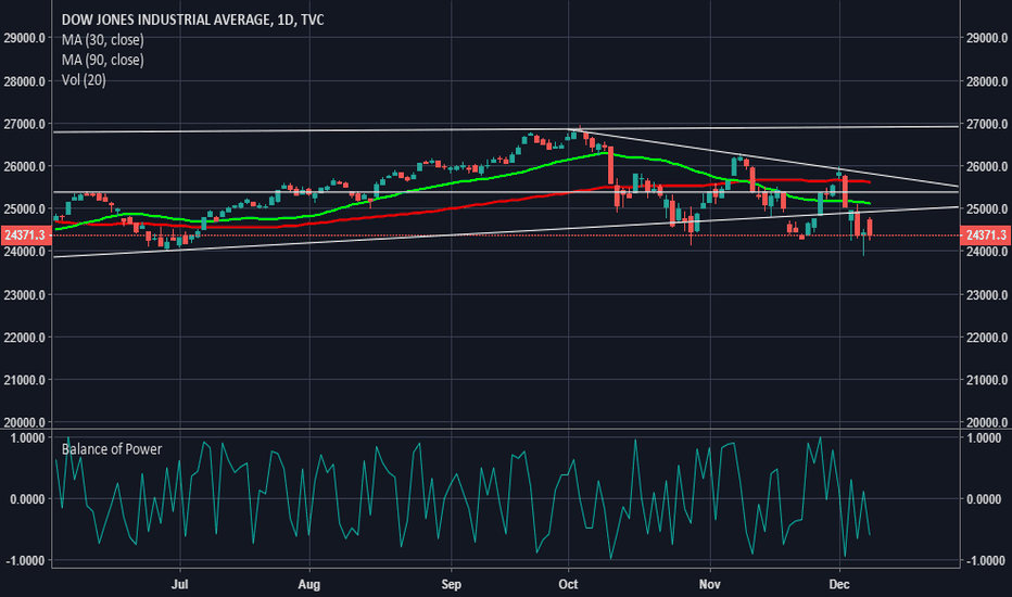 DJI: Disconnect in Dow Reporting