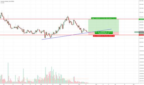 trst btc tradingview
