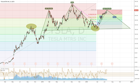 TSLA: TESLA dropping like gas prices... For now