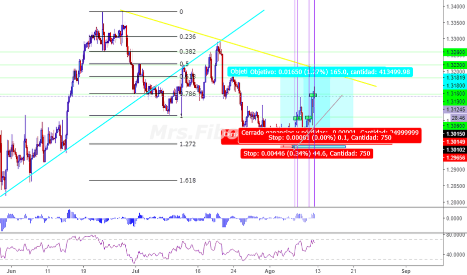 USDCAD: USDCAD TP2
