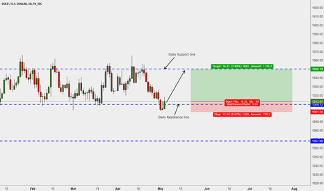 XAUUSD: Gold in a trading range