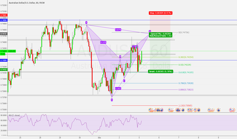 AUDUSD: Bearish Bat Pattern AUDUSD 1h