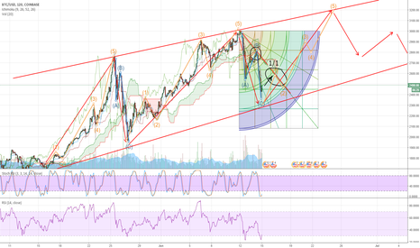 BTCUSD: BTC/USD explanation by Elliot