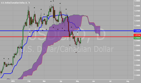 USDCAD: USD vs CAD Bearish Bias Remains in Play