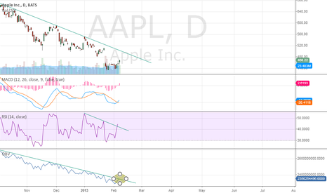 AAPL: AAPL - Possible Bullish Setup