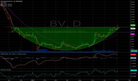 BV: BO from bottom