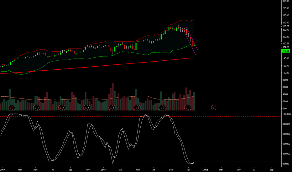 AAPL: AAPL DEC 01 2018 - WEEKLY FINALLY BOTTOMED OUT?