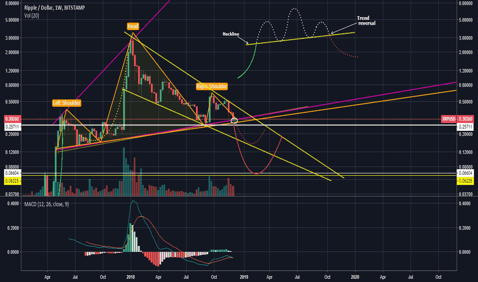 XRPUSD: THE IMPOSSIBLE IS POSSIBLE IN STOCKS - XRP