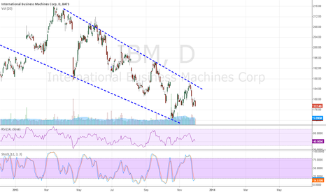 IBM: Expect to re-test low of 173. RSI is declining.