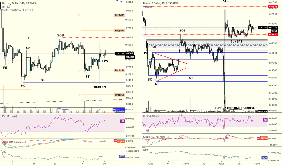 BTCUSD: Bitcoin's CBOE shakeout. CME and ETF upcoming.