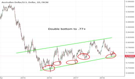 AUDUSD: AUDUSD Double bottom to .77+