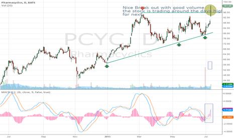 PCYC: PCYC Going high
