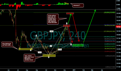 GBPJPY: Bullish 5-0 pattern, Time to short?!