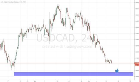 USDCAD: demand on usdcad