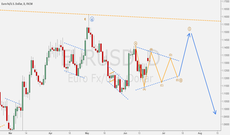 EURUSD: EURO/DOLLAR - Triangle idea: B wave consolidation on daily