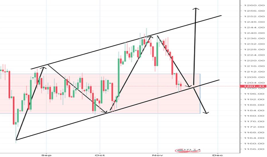 XAUUSD: Gold outlook Follow the arrows