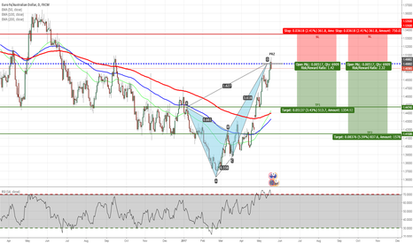 EURAUD: EURAUD - Bearish Crab Pattern Completed on Daily Chart