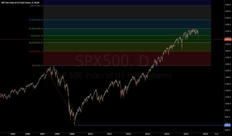 SPX500: coincidence ?