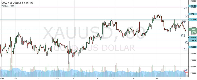 Gold under selling pressure