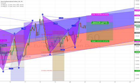 EURAUD: Bat Pattern, Eur/Aud, 1 hr