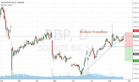 BB: Broken Trendline: Waiting for reversal
