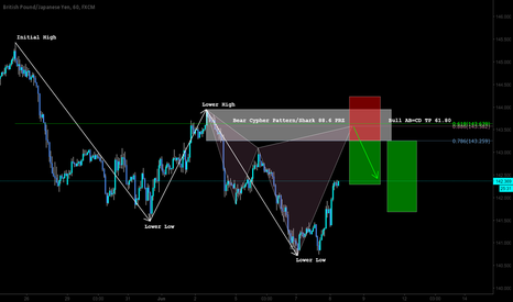 GBPJPY: Pattern and Market Structure Based Trading Setup Bias TCT