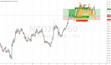 NZDJPY: NZD/JPY Long Gartley