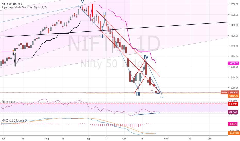 NIFTY: Nifty : Reversal Ahead