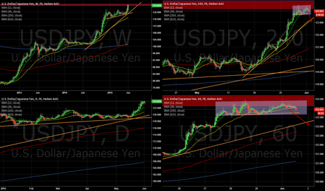 USDJPY: USDJPY minor short setup