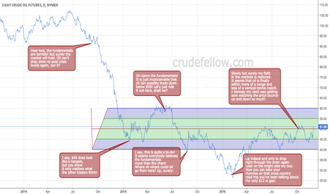 CL1!: Crude commentary on oil from drop to pop