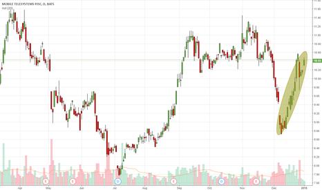 MBT: Upward Trend