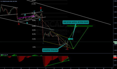 USDCAD: Possible change of trend