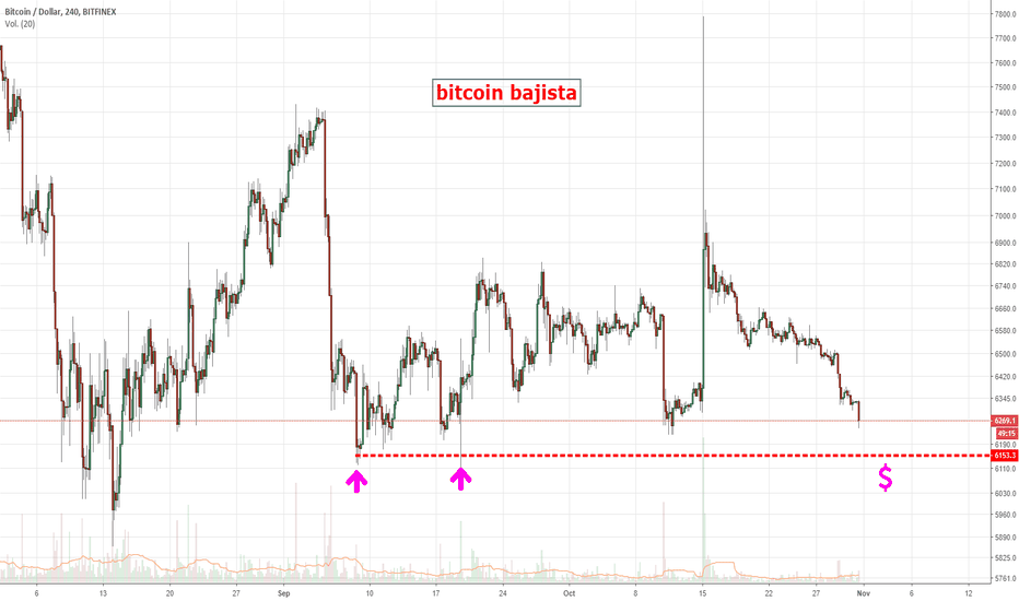 BTCUSD: Bitcoin lateral con tendencia bajista..