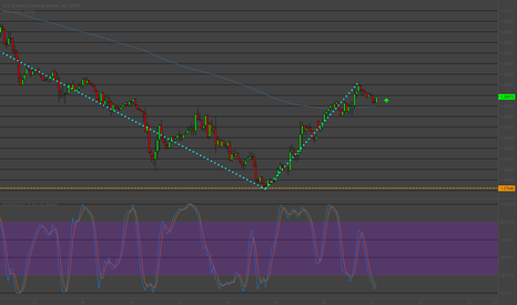 USDCAD: USDCAD 1H Long Play
